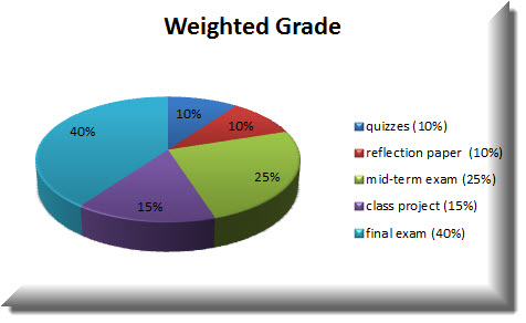 How to Calculate Grades With Weights